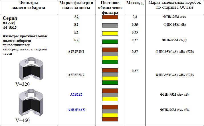 Фильтры для комплектации ППФ-5М