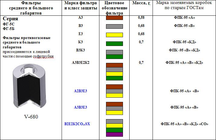 Фильтры для комплектации ППФ-5С и  ППФ-5Б