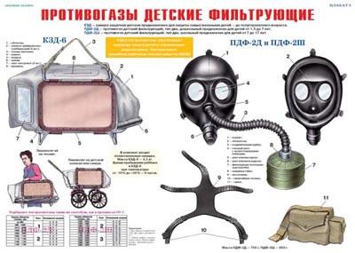 противогазы детские ПДФ-2Д и ПДФ-2Ш