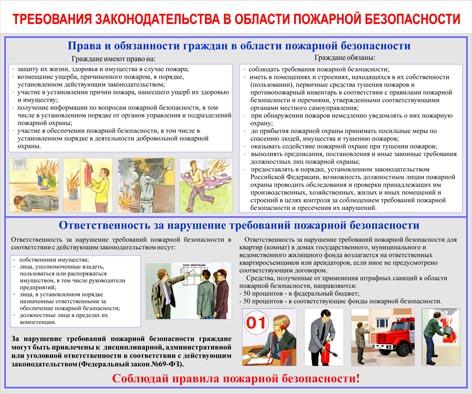Требования законодательства в области пожарной безопасности