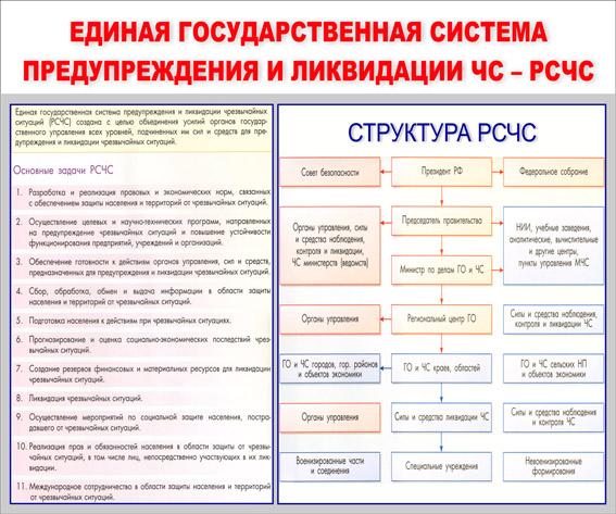 Единая государственная система предупреждения и ликвидации ЧС-РСЧС