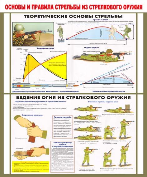Основы и правила стрельбы из стрелкового оружия