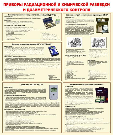 Приборы радиационной и химической разведки и дозиметрического контроля